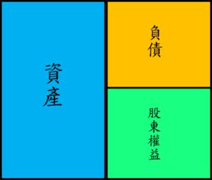 資產負債表T字表