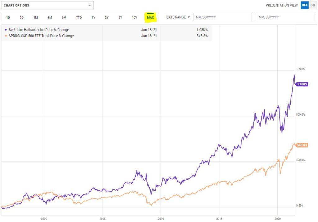 波克夏與S&P500
