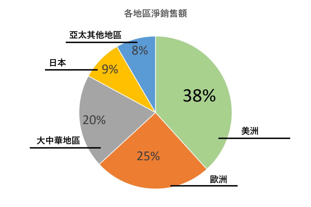 AAPL各地區銷售比例