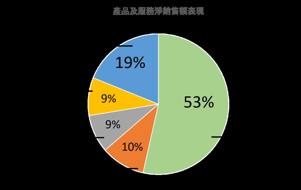 AAPL產品銷售比例