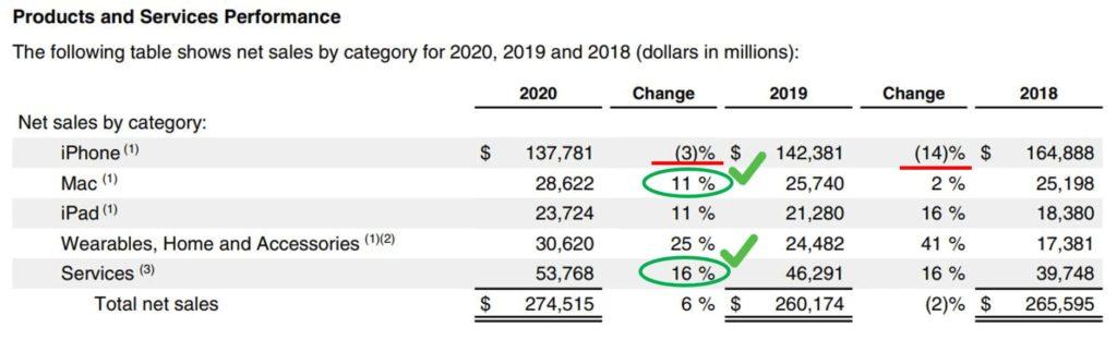 2020年度報告產品淨銷售表現