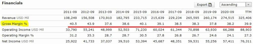 AAPL的10年毛利率