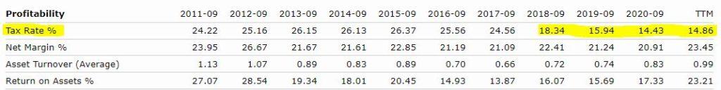 AAPL稅率降低