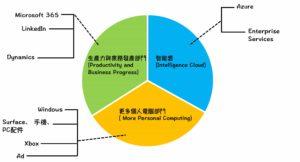 微軟三個營運部門