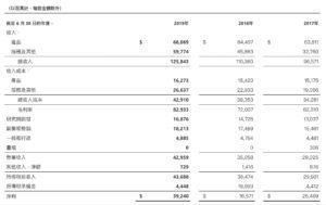 微軟所得稅