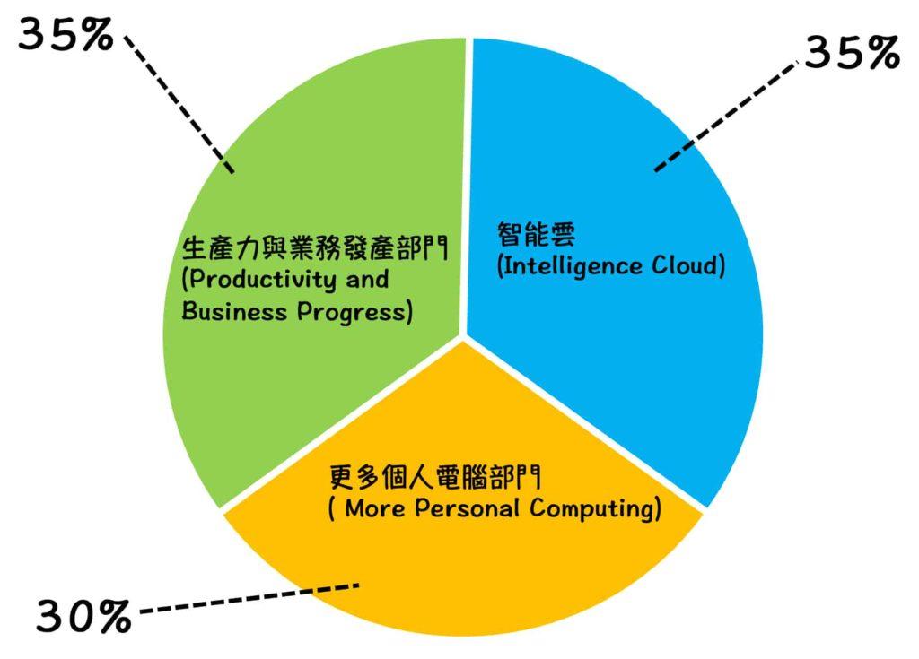 微軟營利單位佔比